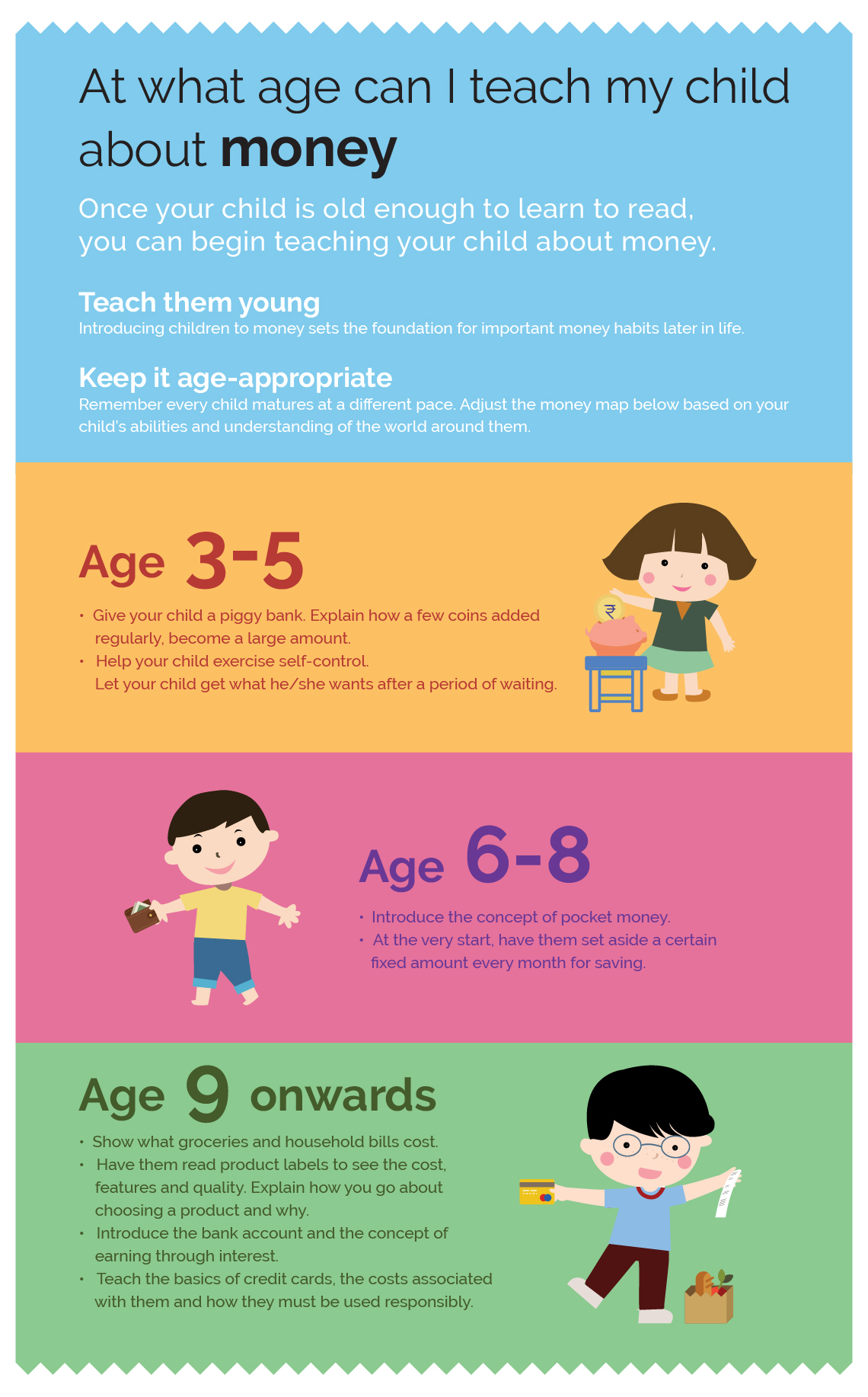 Infographic - How to teach your child about money - HDFC ...